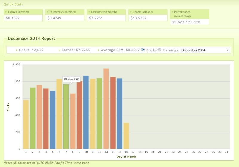 linkbucks statistics