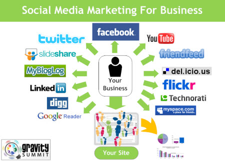 Using Social Medias for successful Business 2