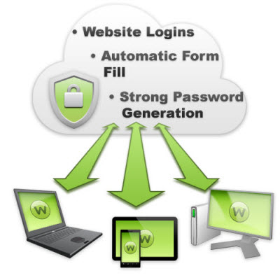 Huge Uses of Password Manager