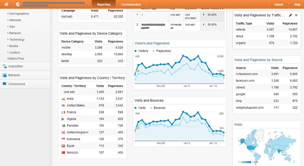 My Dashboard   Google Analytics 2